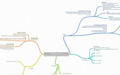 10x Marketing Formula MindMap with Coggle