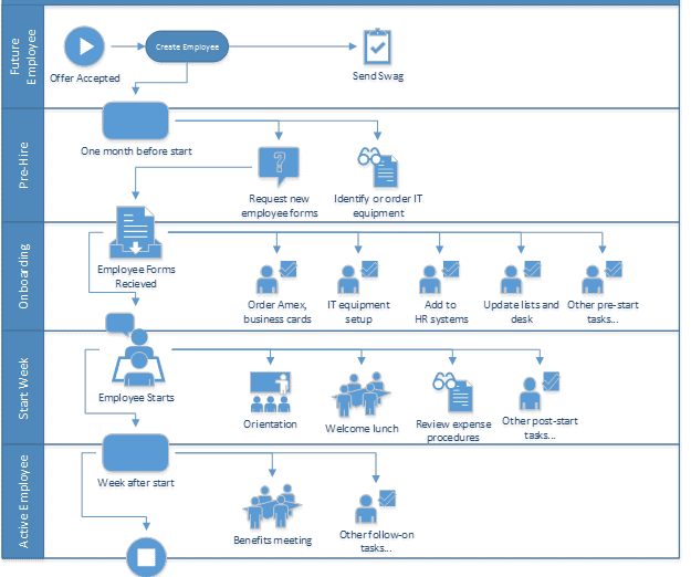 Onboarding process diagram